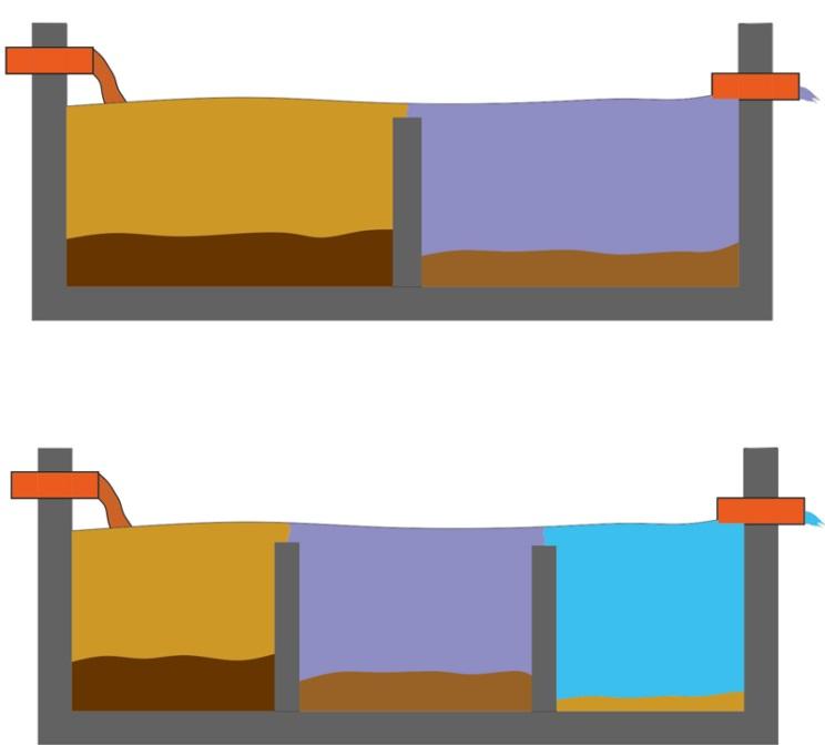 Dvojkomorový a trojkomorový septik
